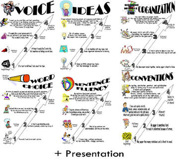 6 + 1 Writing Traits - PowerPoint PPT Presentation
